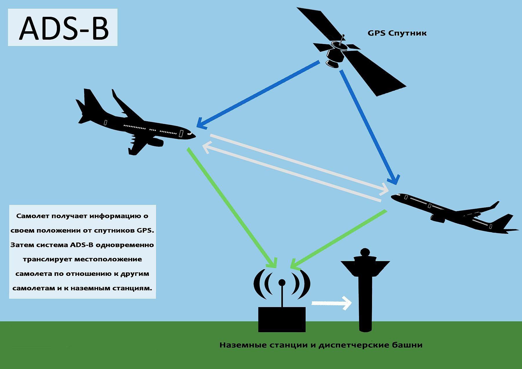 ADS-B - Отслеживание полетов