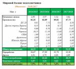 Средняя урожайность подсолнечника с 1 га – урожайность подсолнечника с 1 га